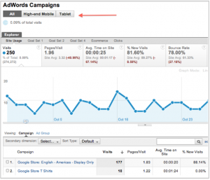 Mobile Adwords Analytics