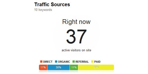 Analysing the New Google Analytics Features for PPC and SEO