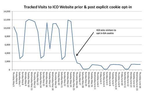 ICO traffic before and after