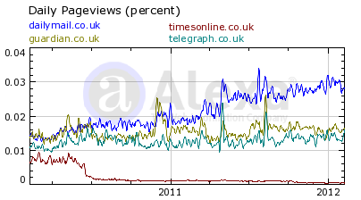 UK Newspaper Alexa Traffic Ranks