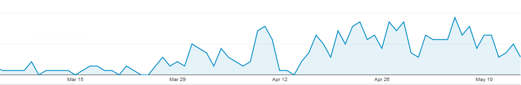 Exact Match Domain - Increase in Traffic