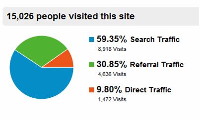 Google Analytics Referral Breakdown