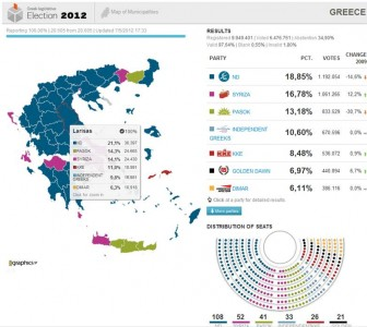 Greek Election Results Infographic