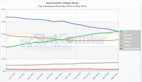 Internet Browser Market Share 2012