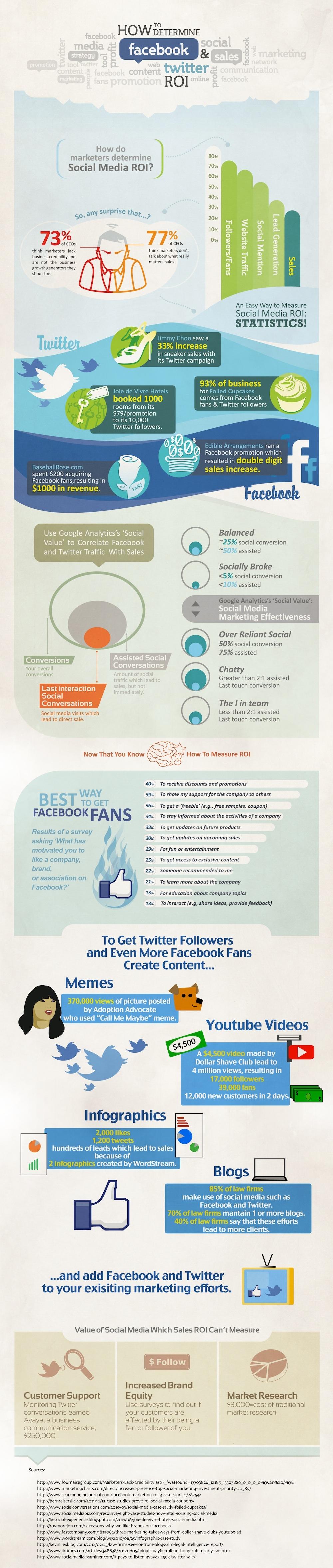 facebook twitter inforgraphic