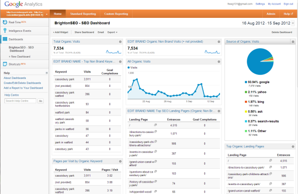 Google Analytics Custom SEO Dashboards and Reports