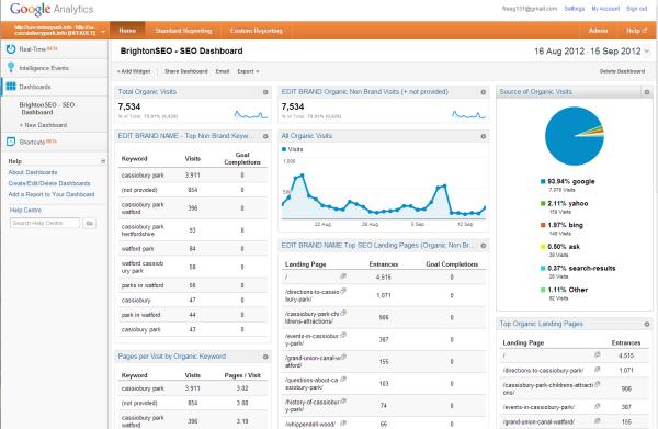 Google Analytics Custom SEO Dashboards and Reports