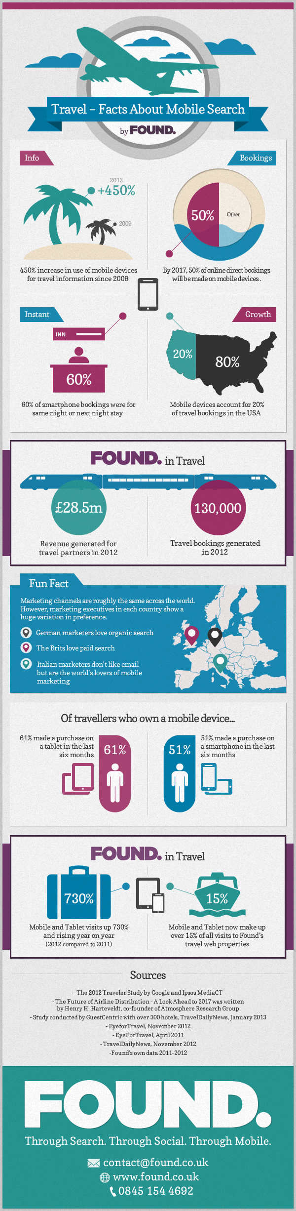 Travel - Facts about Mobile Search [Infographic]