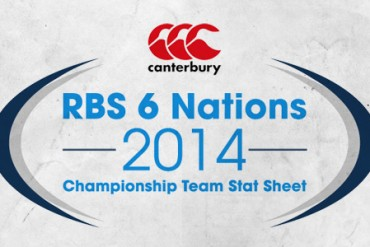 An infographic to celebrate RBS 6 Nations Championship