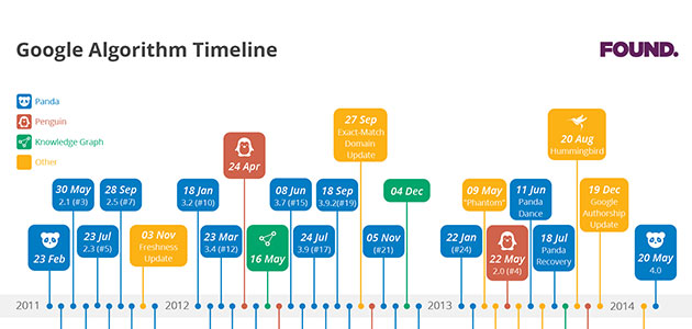 Online dating timeline