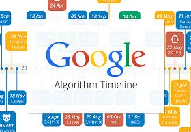 Google Algorithm Timeline 3