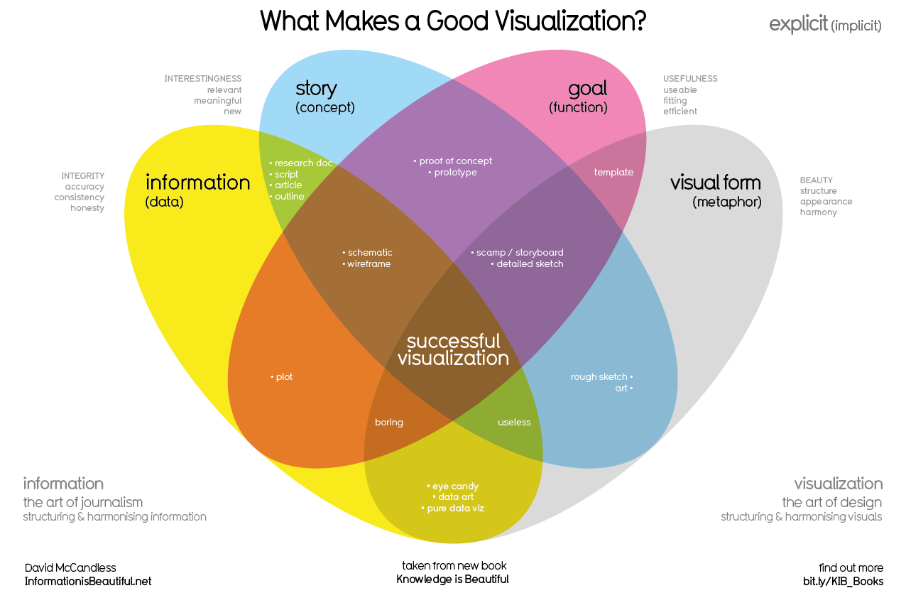 What makes a good information visualisation