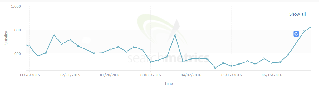 searchmetrics phantom update
