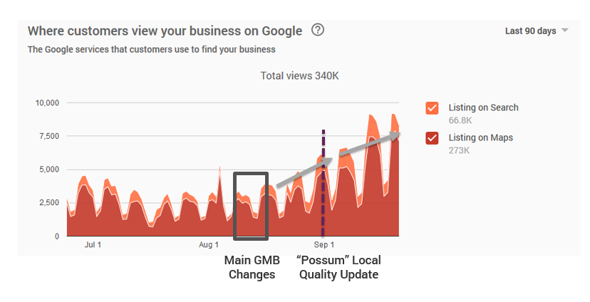 Google My Business Impression Insights