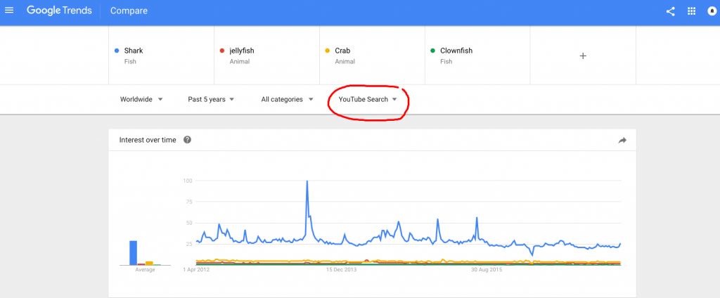 Google trends video