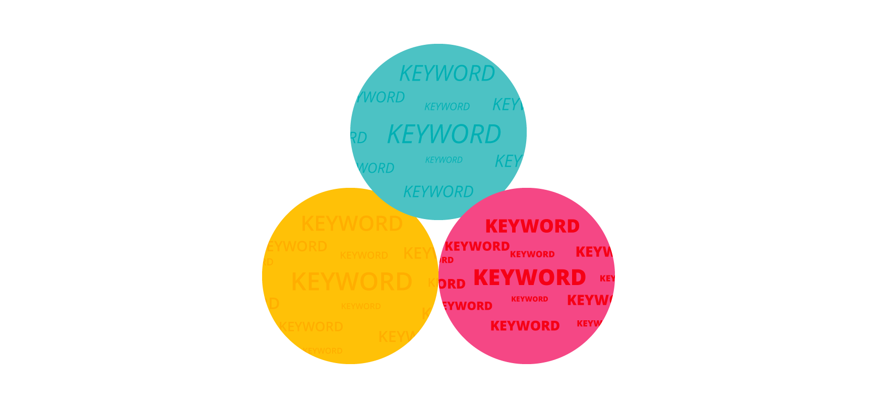 How to Group Keywords for SEO